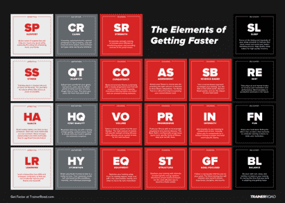 Elements of getting faster PDF