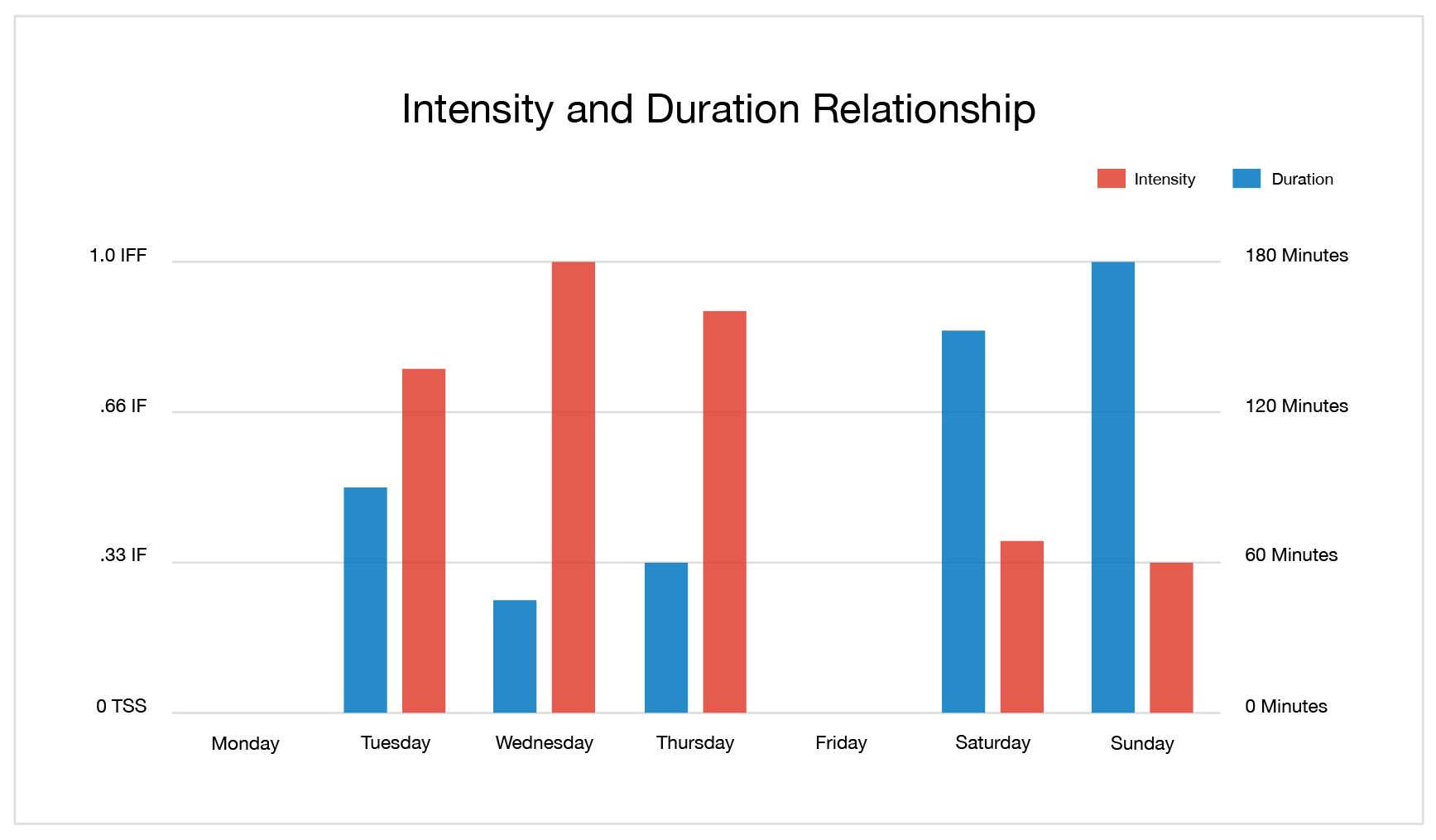TSS Chart