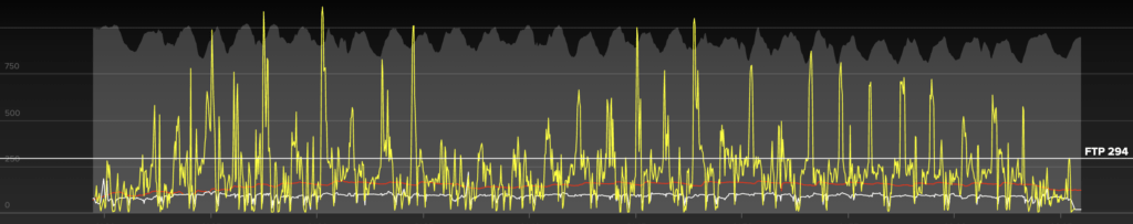 This is a power file from a crit race. It shows usage of the anaerobic energy system for over eleven minutes.