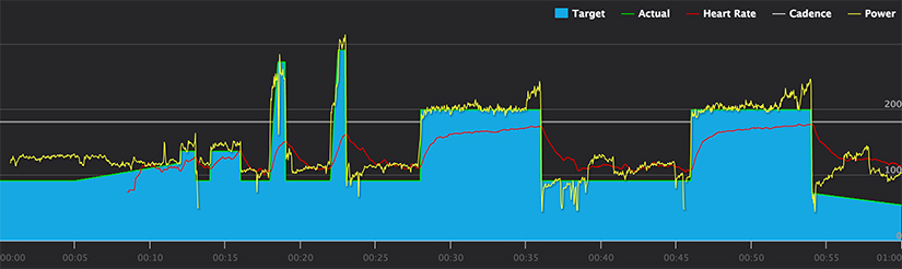This effort for an FTP test finished too hard.