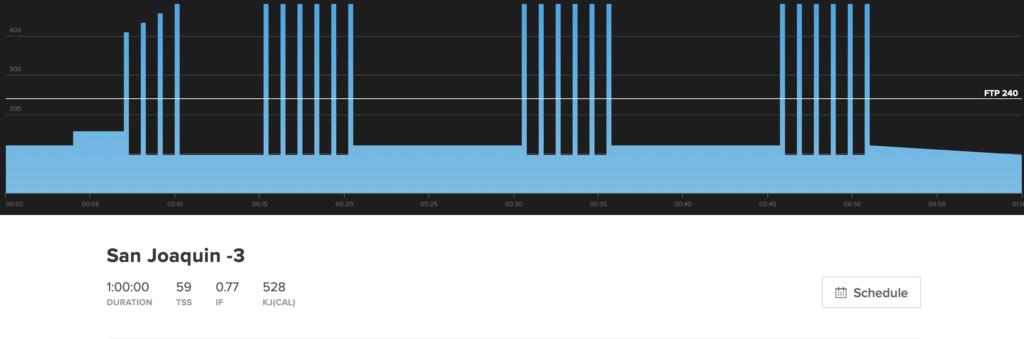 Este gráfico de treino mostra San Joaquin -3.  É um treino anaeróbico, HIIT.