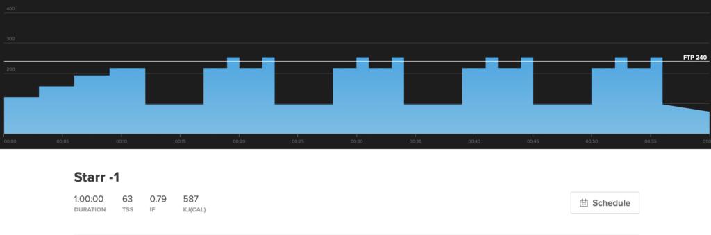 Este é o gráfico de treino para Starr -1.  É um treino de ciclismo indoor.