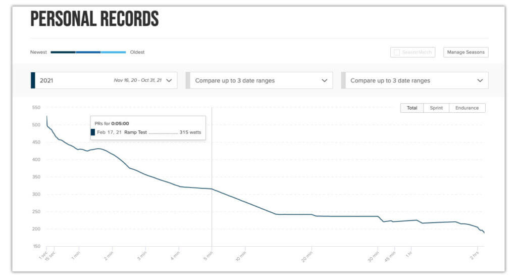 personal records power curve
