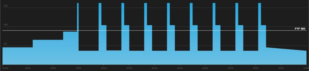 This is a graph of a hard-start workout for mountain bikers.