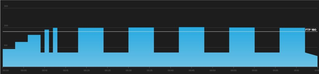 A workout graph of a VO2 Max workout for mountain bikers.