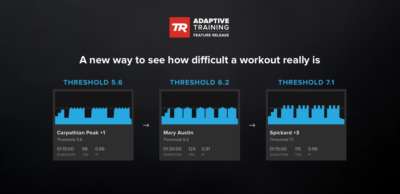 Introducing Workout Levels: A new way to compare the difficulty of workouts