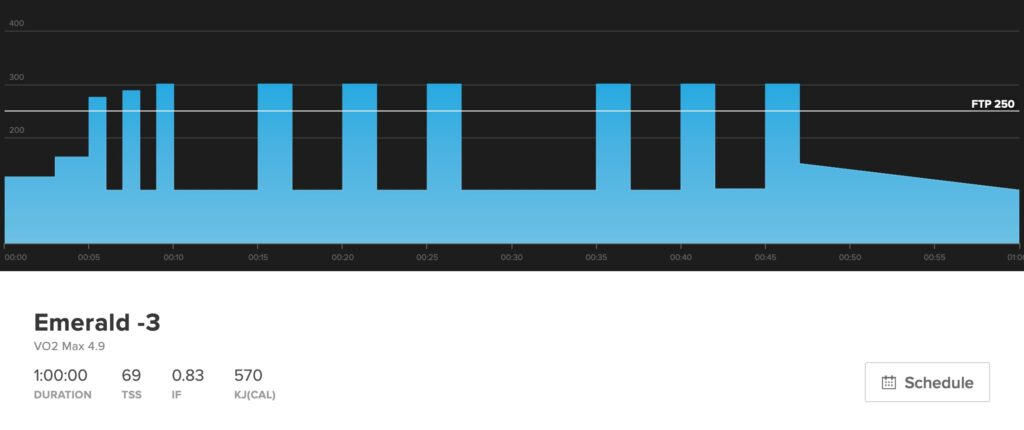 This workout graph show traditional 2-minute long VO2 max intervals