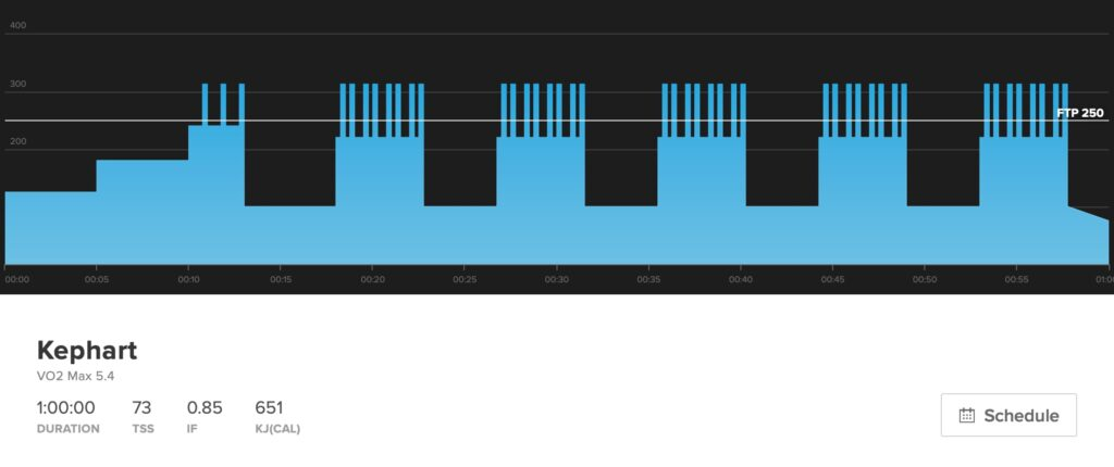 This is a picture of the workout Kephart with five-minute long VO2 max intervals