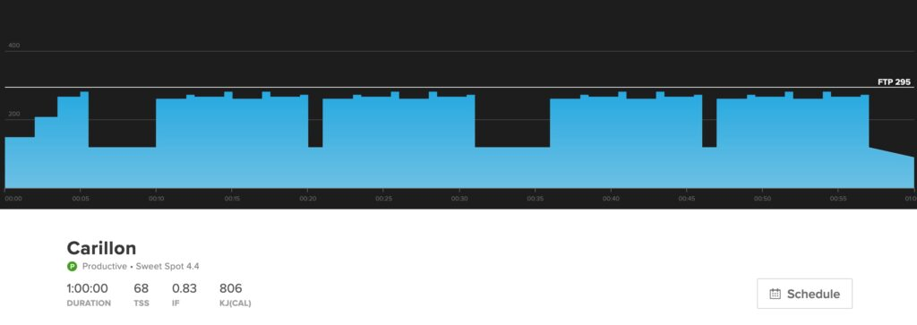 The TrainerRoad workout Carillon, showing its Difficulty and Workout Level.
