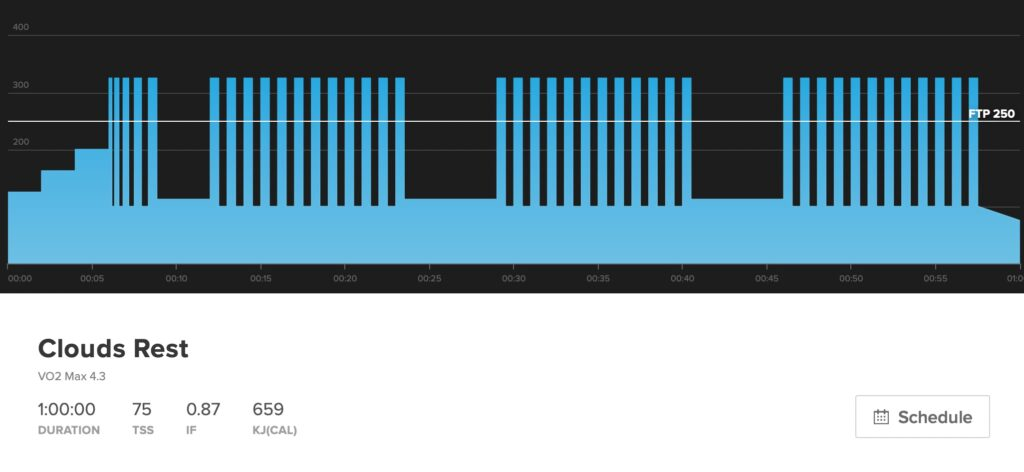 This workout is clouds rest. A vo2 max workout with on-offs. It's one hour long, with 75 TSS, and is an FTP workout.
