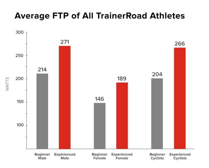 This is a chart that shows what is a good ftp with average numbers from all TrainerRoad athletes. Beginner cyclists have an average FTP of 204 watts with experienced cyclists at 266 watts.