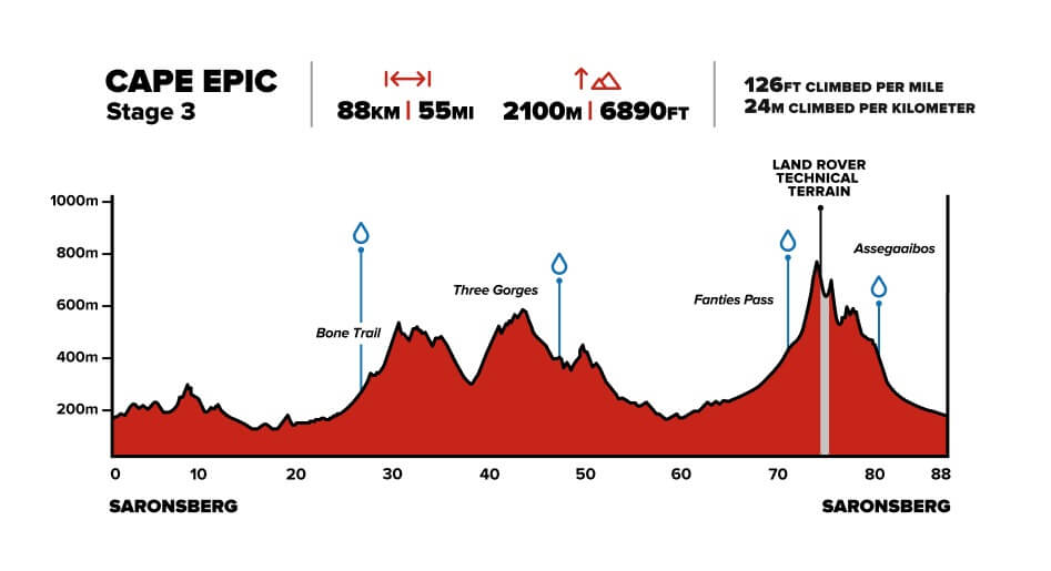 Cape Epic Stage 3