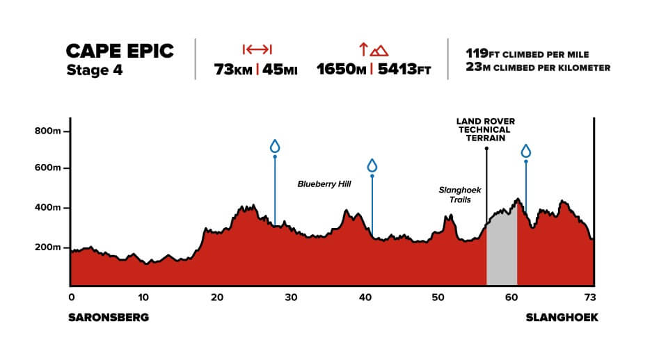 Cape Epic Stage 4