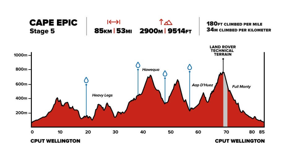 Cape Epic Stage 5