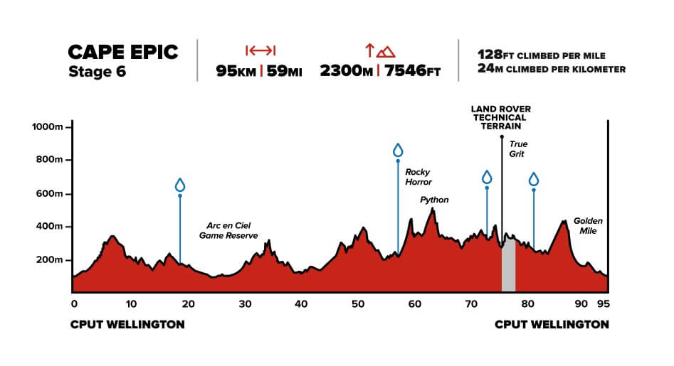 Cape Epic Stage 6