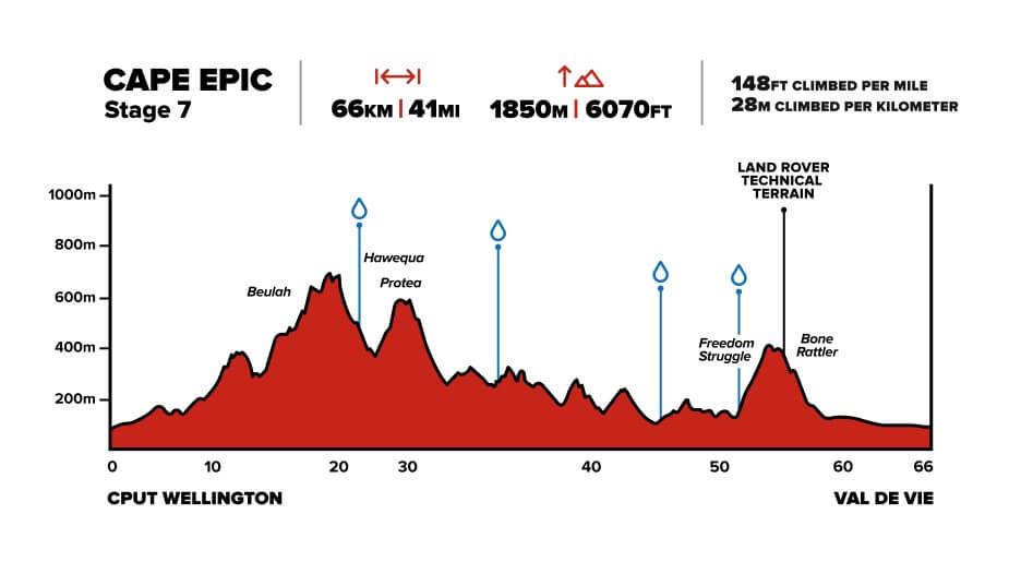 Cape Epic Stage 7